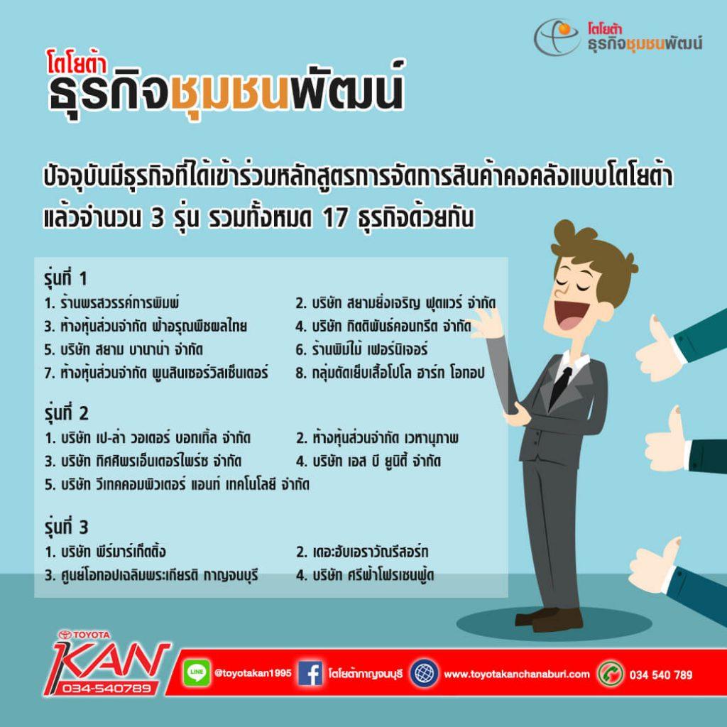 07-1-1024x1024 ธุรกิจชุมชนพัฒน์ คืออะไร ?